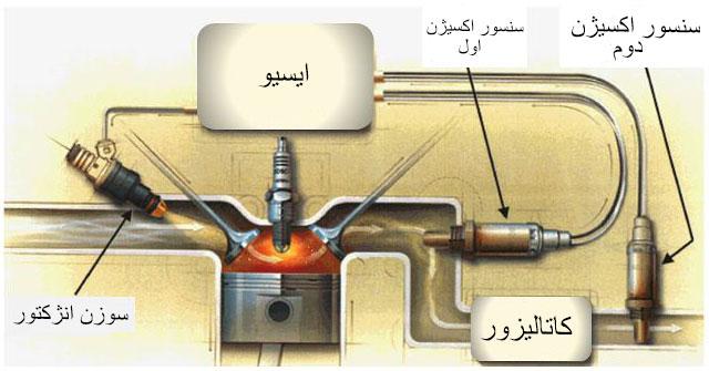 سنسور دوم اکسیژن و محل قرار گیری آن و نحوه ارتباط با ریمپ
