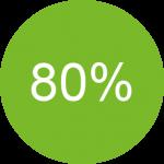 تقویت 80% خودرو با ریمپ ایسیو